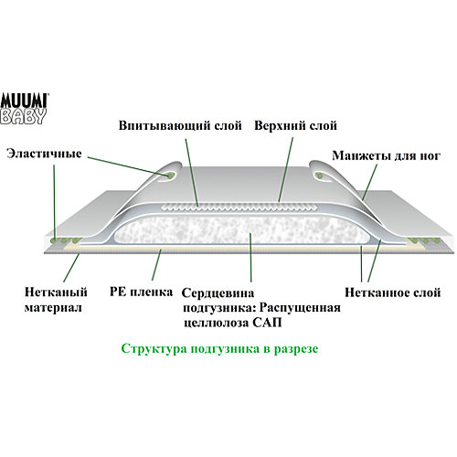 Подгузники Muumi Maxi 7-14 кг, 46 штук от Muumi
