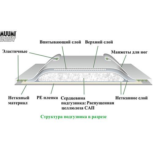 Подгузники Muumi Midi 5-8 кг, 50 штук от Muumi