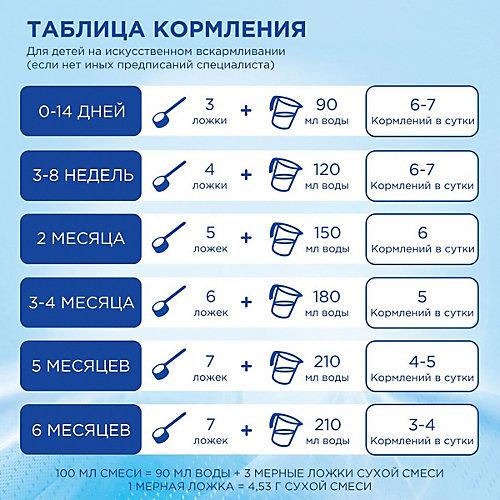 Молочная смесь Nutrilon Premium 1, с 0 мес, 1200 г от Nutrilon